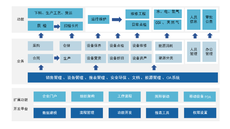 生产管理系统开发平台架构