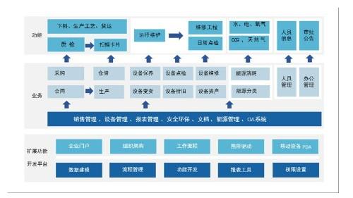 独特的开发平台优势实现生产管理系统的项目实施