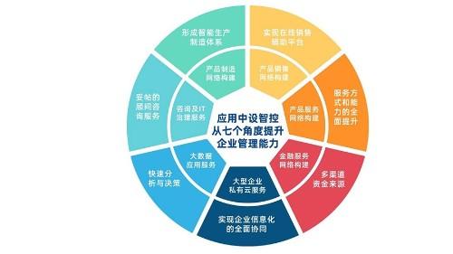 中设信息化管理系统服务体系