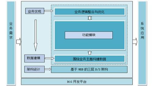 中设智控设备管理系统设计技术路线