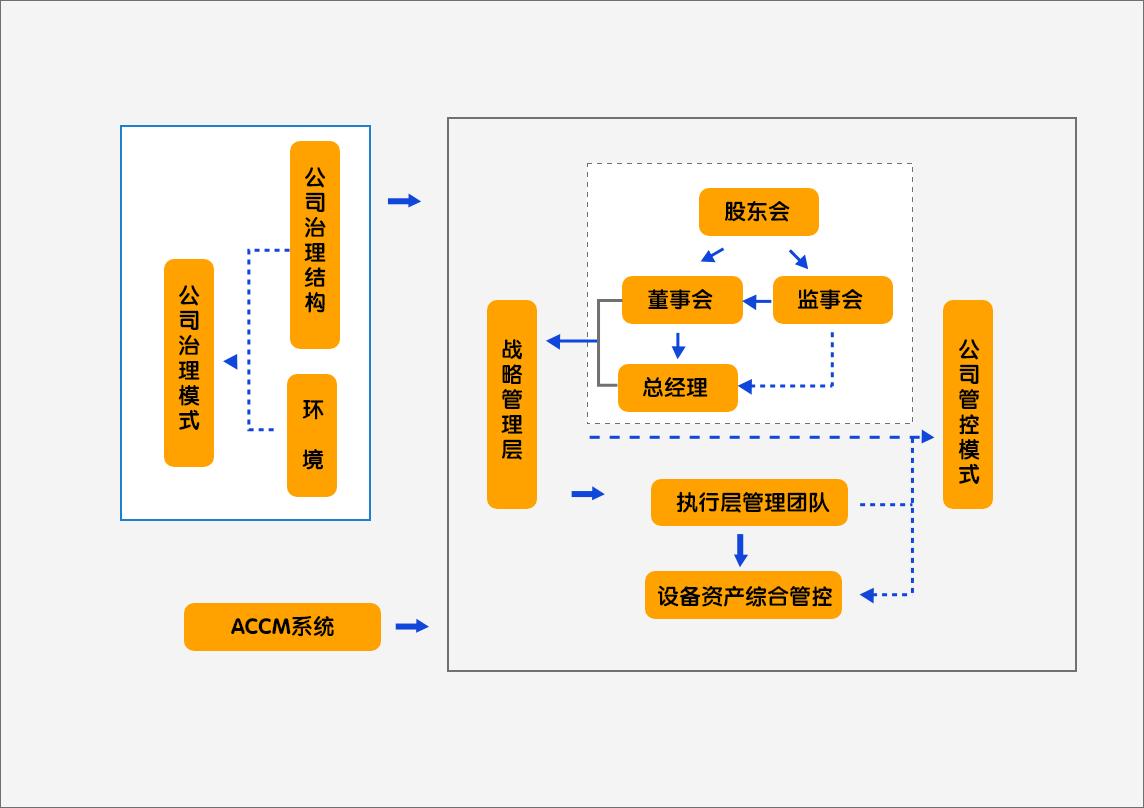 设备管理系统对于企业的组织结构