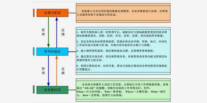 设备物资管理(云)系统