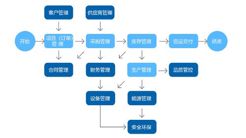 中设生产管理系统业务架构图