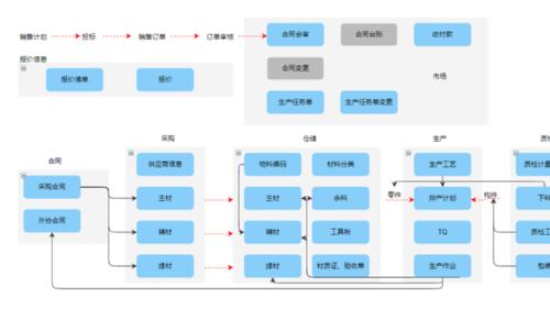 中设生产管理系统(中小企业生产运营智能管控系统)业务流程图