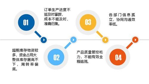中设生产管理系统解决中小企业生产运营8大核心痛点