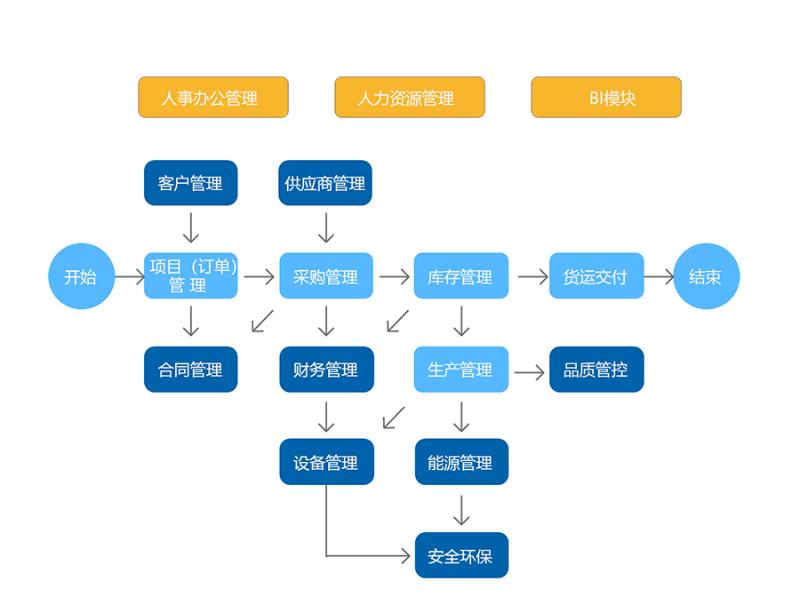 生产管理系统业务架构图