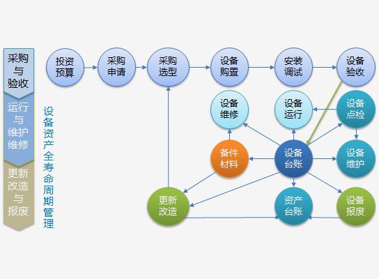 方案模型及功能模块