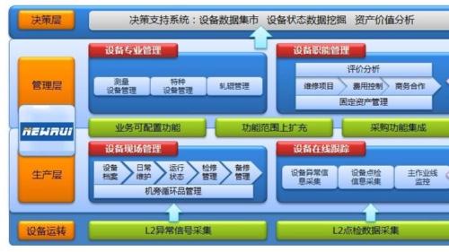 中设智控科普|如何选择适合企业应用的设备管理系统?