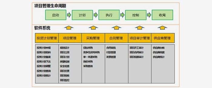 投资项目管理(云)系统