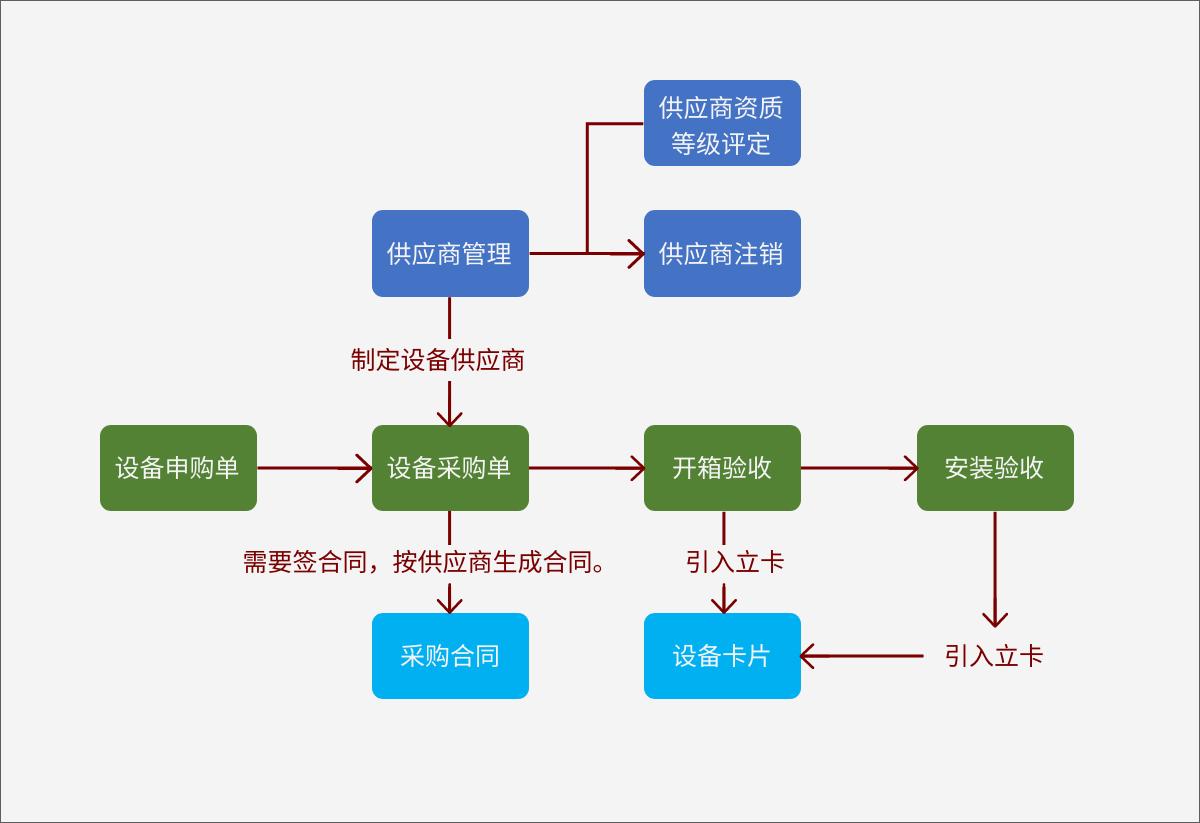 设备管理系统流程1