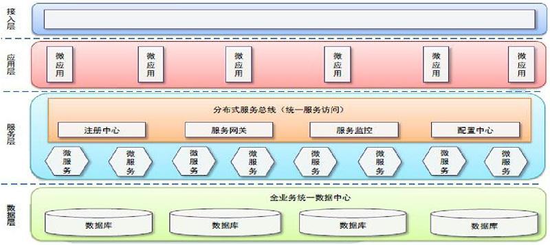 设备管理系统的微服务架构