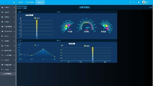 中设生产管理系统的大屏展示看板模块介绍
