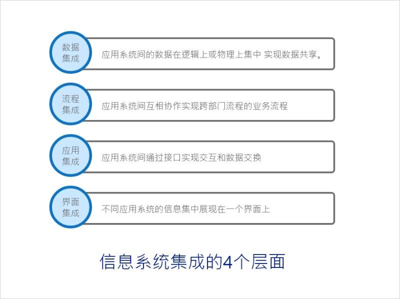 设备管理系统信息交换的4个层面