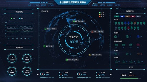 中设智控大数据可视化-远程在线监测系统大屏展示一