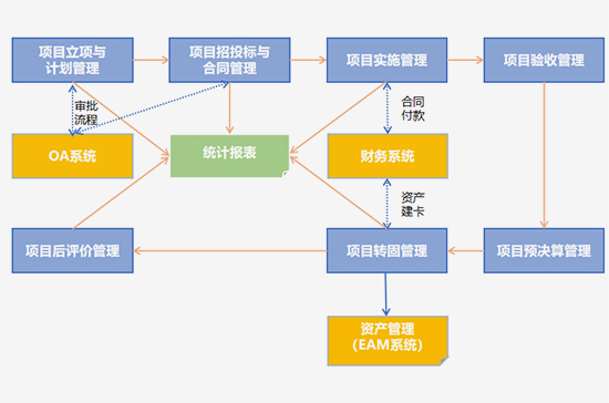 投资项目管理系统解决方案