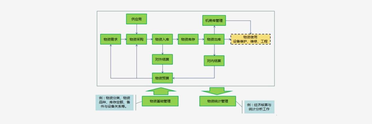 物资仓储管理系统解决方案